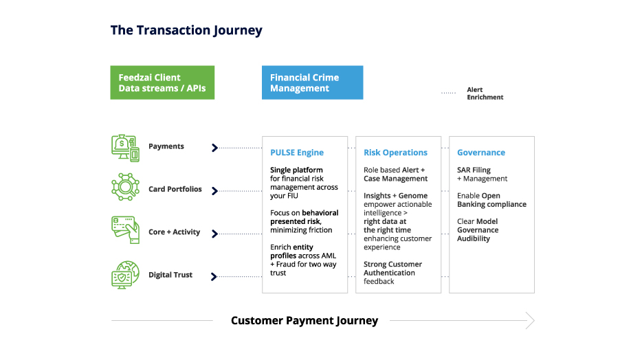 The transaction journey from payments to card portfolios to core & activity to digital trust