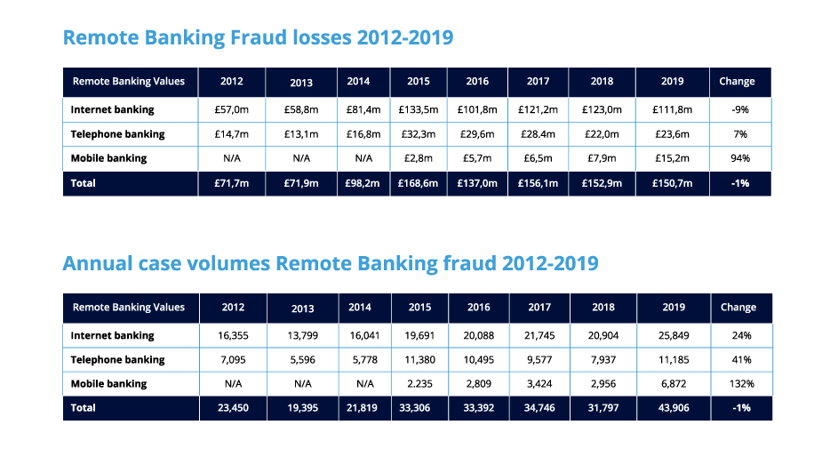Chart showing remote banking fraud losses and annual case volumes from 2012-2019