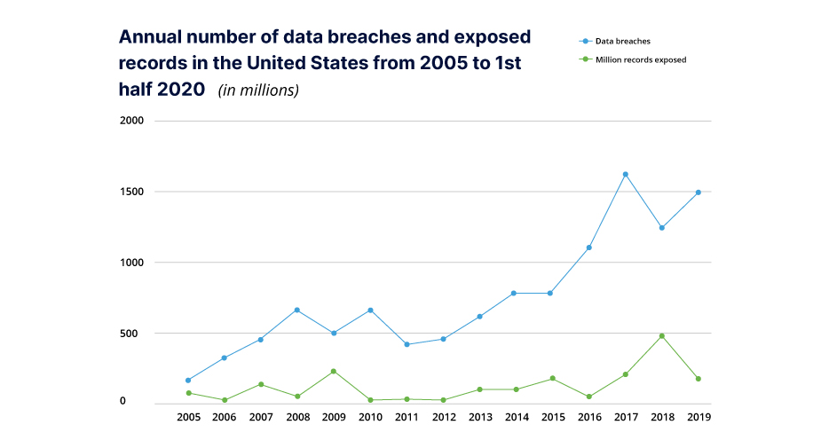 Annual number of data breaches in US from 2005 to 1st half of 2020 graph shows increase from approx 10 million to over 1 billion