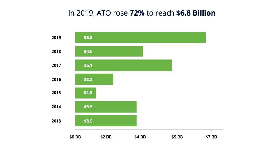 Chart showing ATO fraud rose to $6.8 billion in 2019 from $3.9 billion in 2012