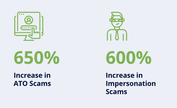 Statistics on rise of ATO and impersonation scams