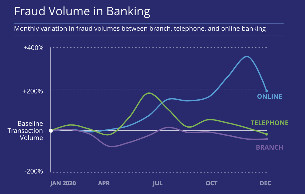 Fraud volume in banking chart showing patterns in online, telephone and branch banking