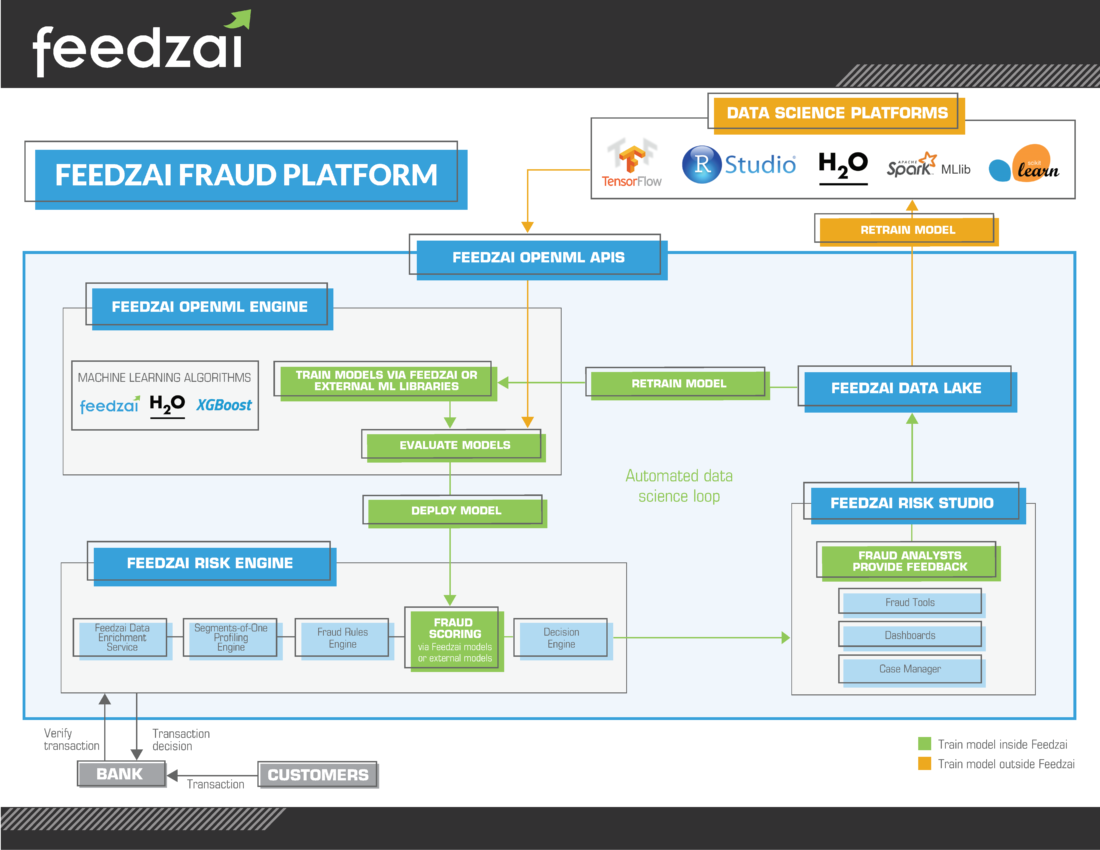 """FEEDZAI LAUNCHES """"OpenML,"""" AN OPEN MACHINE LEARNING ENGINE"""