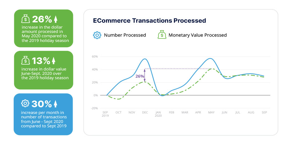 amount and value of transactions processed