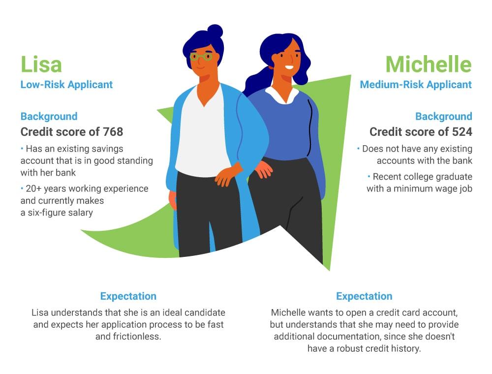 low-risk applicant and medium-risk applicant