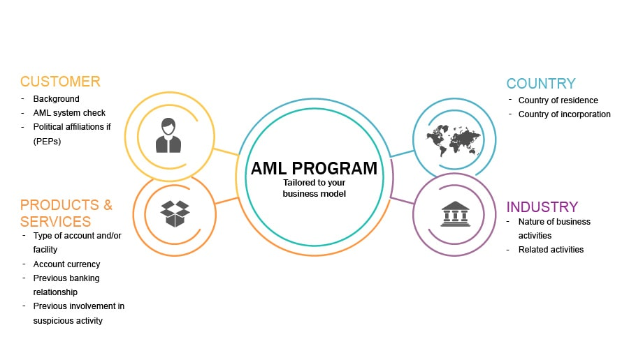 Center AML Program circle with four circles around it to represent customer, products & services, industry, and country as considerations for a bank's aml program