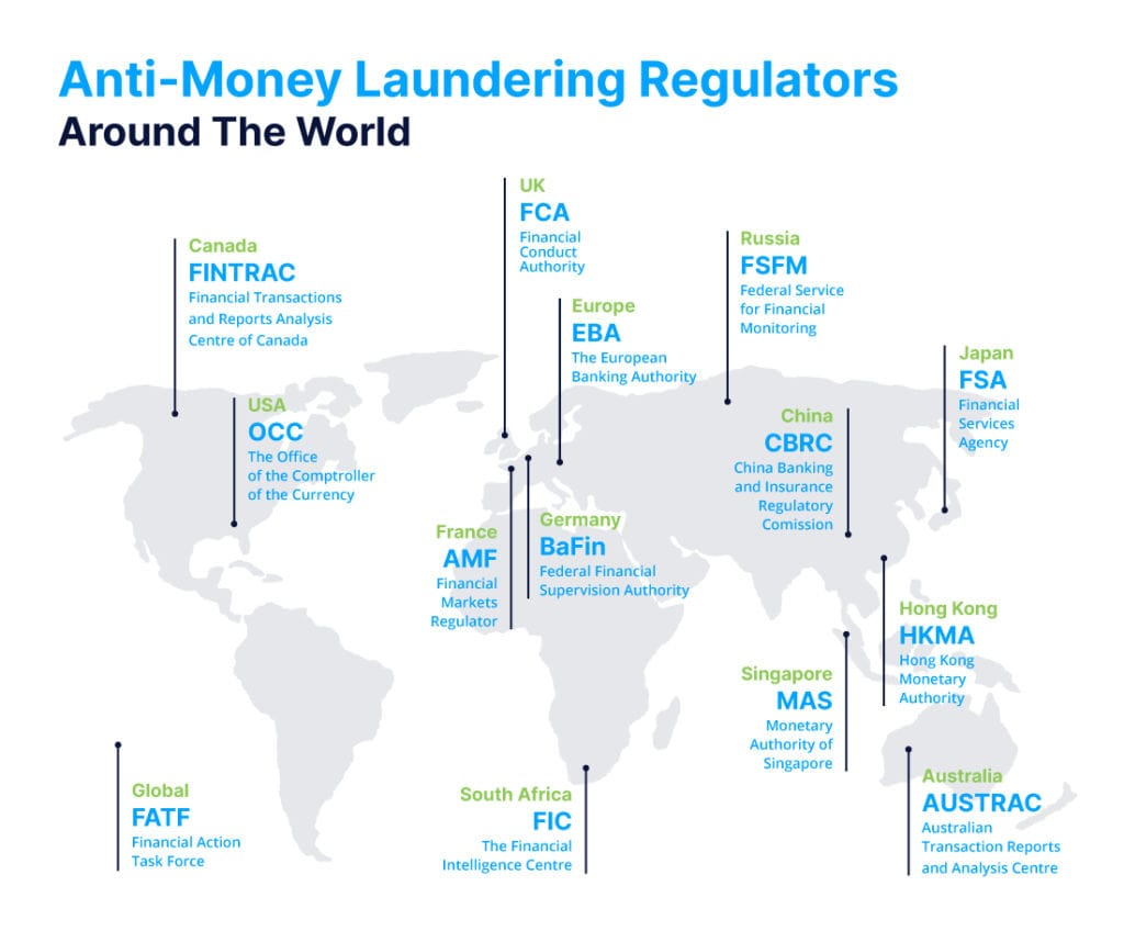 AML world map with regulators on each major country