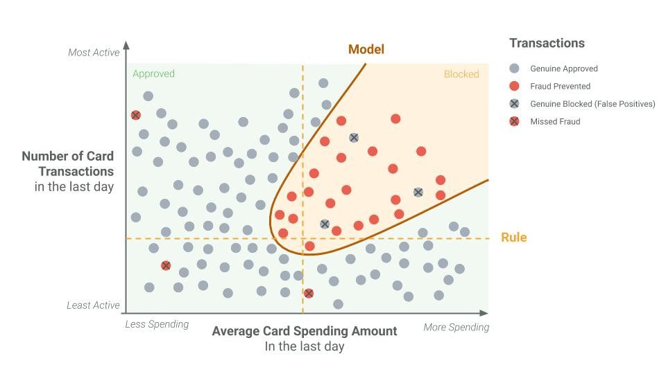 Graph showing how models prevent more fraud than just rules
