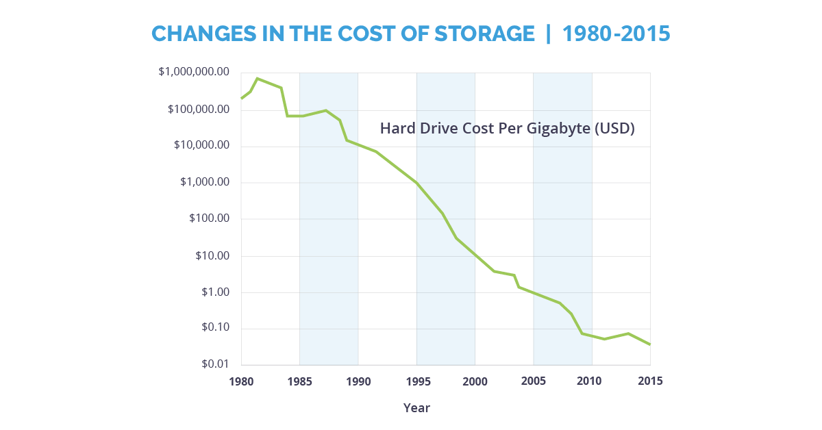 Graph showing the rapid drop of price in computer storage from 1980 to 2015 making machine learning possible