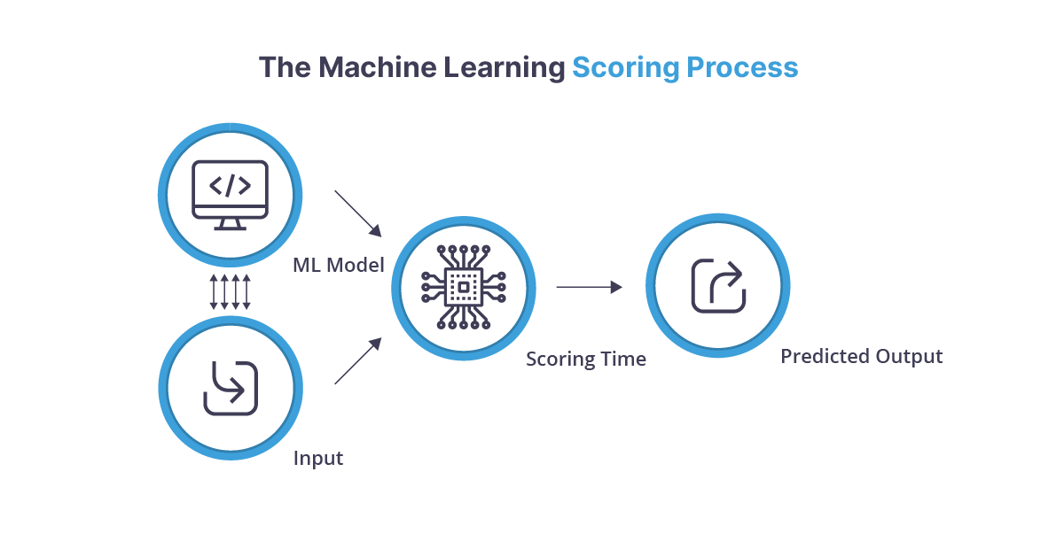 The machine learning scoring process diagram from ML model and input to scoring time to predicted output