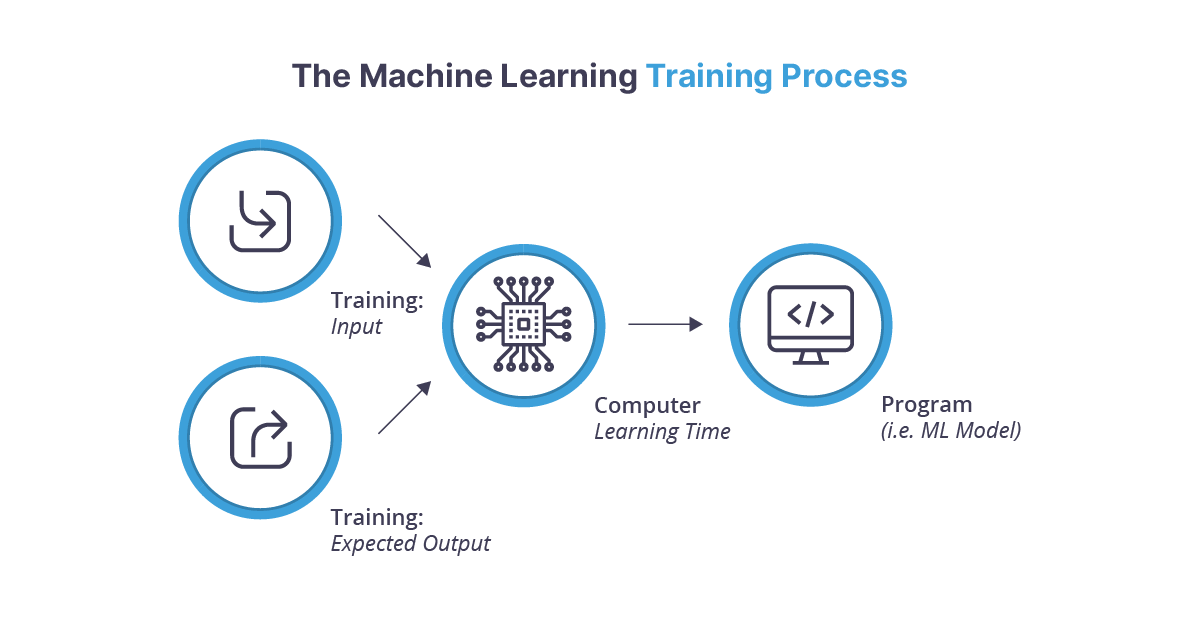 The machine learning training process diagram from training input and expected output to computer learning time to program ie ml model