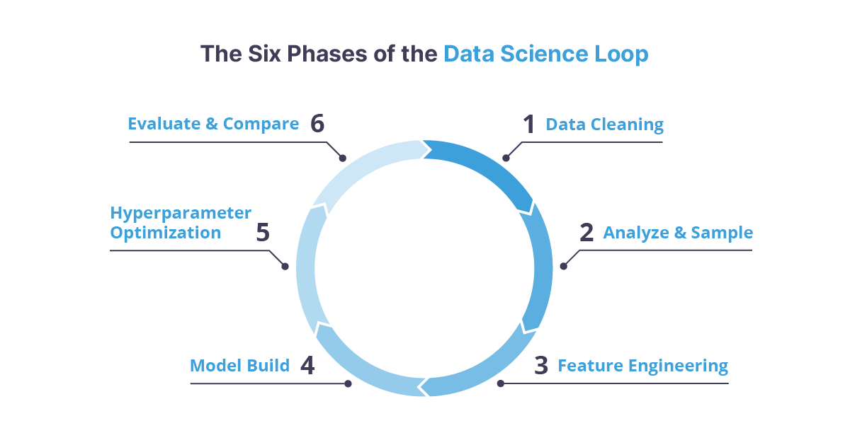 diagram of the data science loop in machine learning