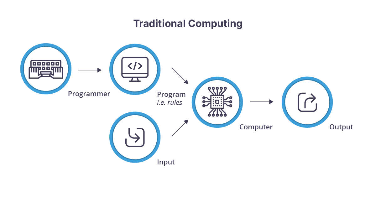 Workflow diagram of traditional computing process - programmer to program rules and input to computer to output