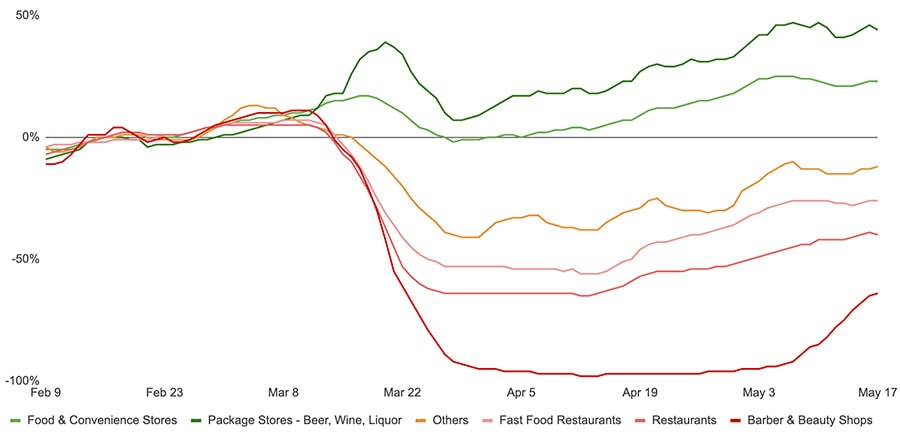 Graph showing drop in transactions during coronavirus lockdown in March and April and slow increase in May