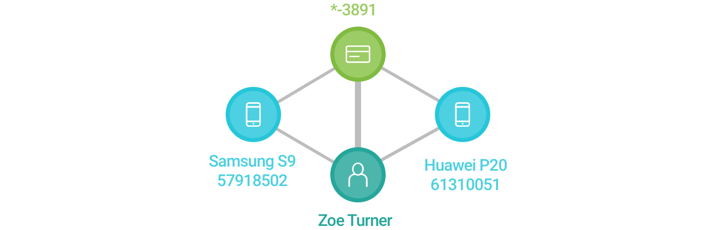 Graph linking Zoe's Samsung device, Huawei device, and debit card number